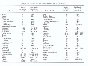Chart of Various Grains or Seeds with Weight & Density